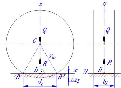 a) Contact characteristics and b) vibration model of a deformed wheel