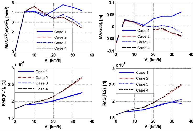 Effect of vehicle speed on RMS or maximum value  of some parameters reflecting vibration of the vehicle