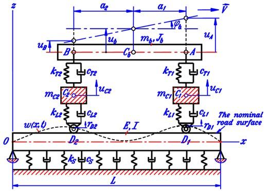Longitudinal vibration planar model of the vehicle-road coupled system