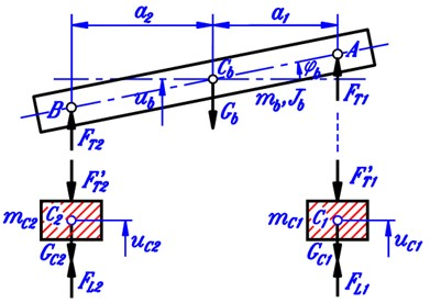 Force diagrams of vehicle body and two axles