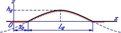 Geometrical description of a half cycle of sinusoidal wave