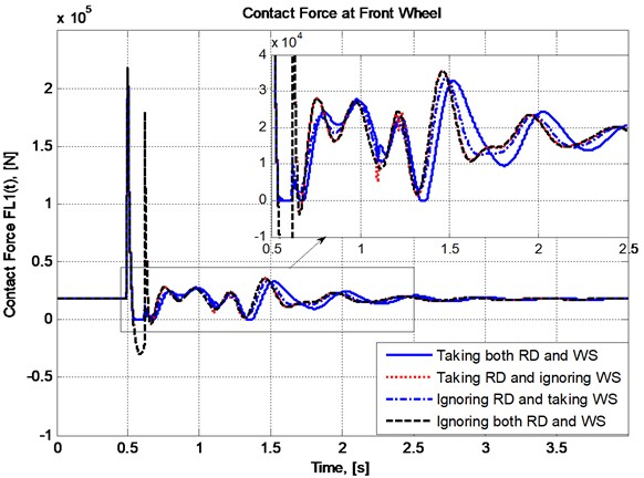 Variation of contact force at the front wheel
