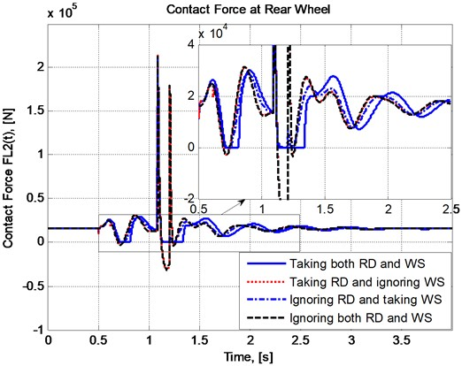 Variation of contact force at the rear wheel