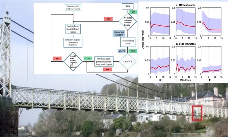 Damping estimation of a pedestrian footbridge – an enhanced frequency-domain automated approach