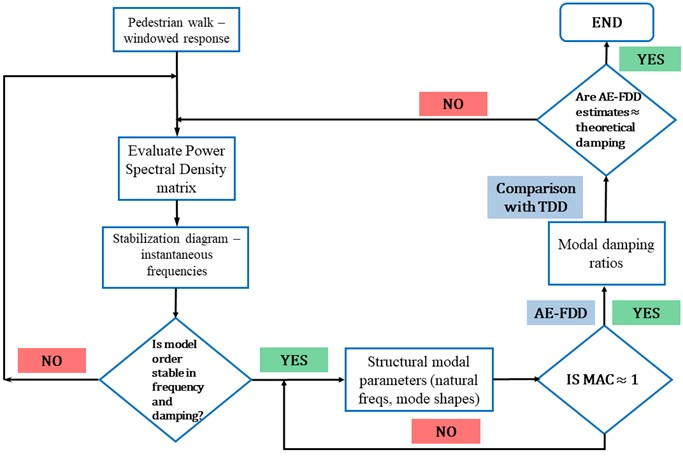 Methodology of the proposed AE-FDD method for automated damping estimates