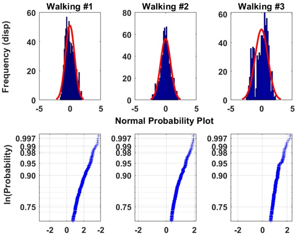 Statistical descriptors of the measured responses