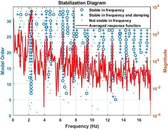 Stabilization diagram indicating the exact frequencies of the bridge