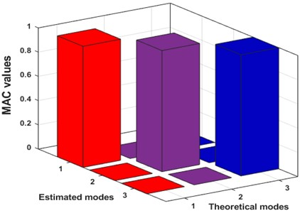 3D MAC plot for the extracted modes