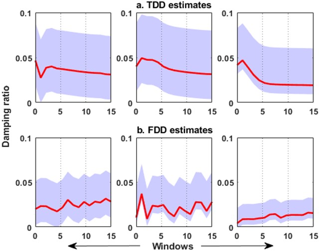 Evolution of damping ratios for each mode using: a) TDD and b) AE-FDD