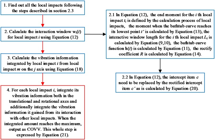 Final flowchart for the calculation of COVV