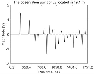The magnitudes of voltage over the time at the observation point located in: a) 100.1 m along the L1 and b) 49.1 m along the L2