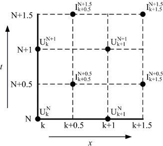 Mesh generation in a range of the time interval from N to N+1.5  and the longitudinal spatial interval from k to k+1.5