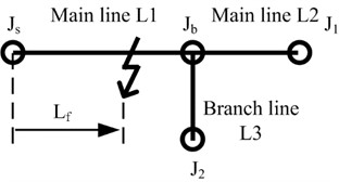 A reduced-scale branch network that consists of one fork junction, Jb,  and three lines of L1, L2 and L3 where the transient fault represented  by Gaussian pulse occurs at the distance of Lf form the source terminal, Js