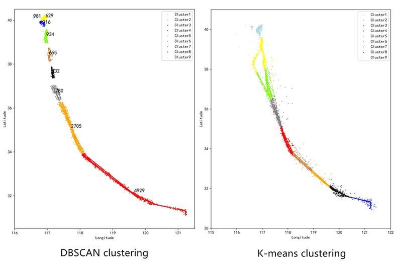 Research on track clustering algorithm based on historical radar data
