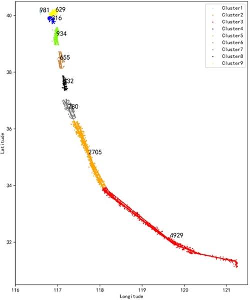 DBSCAN clustering cluster
