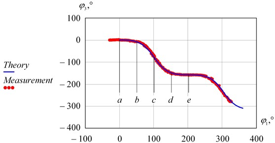 Theoretical position function and measurements