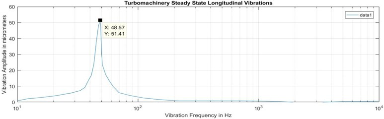 Vibration spectrum measured at thrust collar location longitudinal vibrations in steady state
