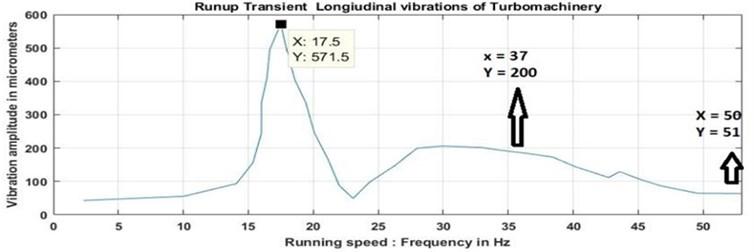 Vibration spectrum during transient run up longitudinal vibrations response  as function of speed at measured thrust collar location