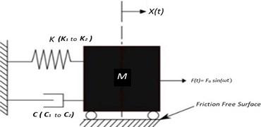 SDOF model with tuned stiffness for turbo machinery coupled  with induction motor longitudinal vibration response