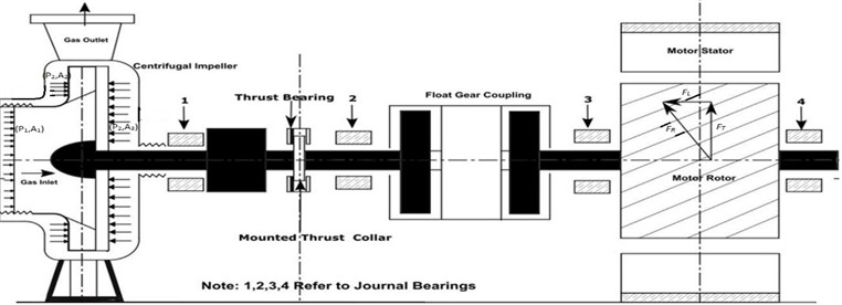 Thrust estimation of turbo machinery coupled with cage induction motor