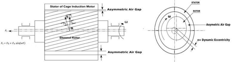 a) Skew slotted rotor with cage induction motor having asymmetric air gap,  b) schematic diagram of static and dynamic air gap eccentricity in induction motor