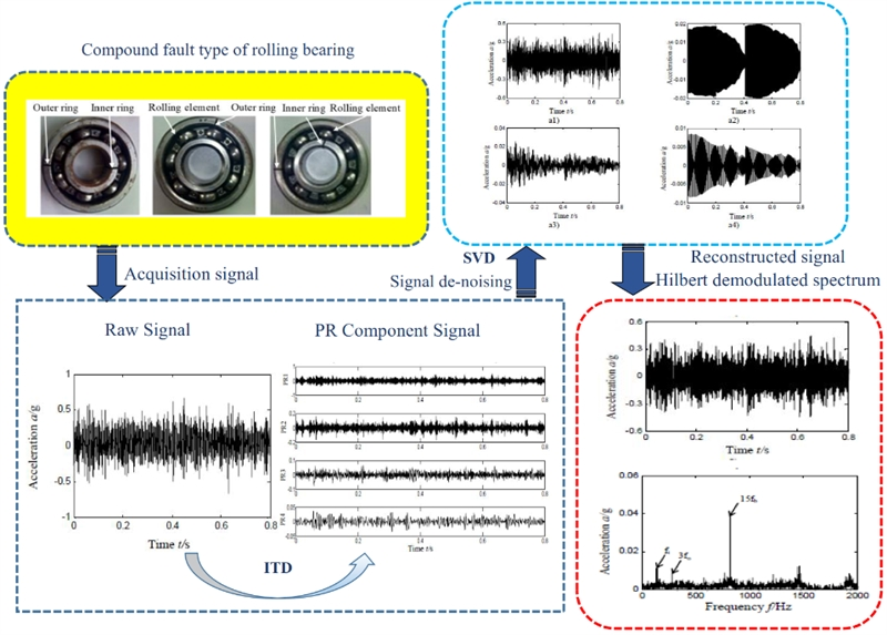 A study on the diagnosis of compound faults in rolling bearings based on ITD-SVD