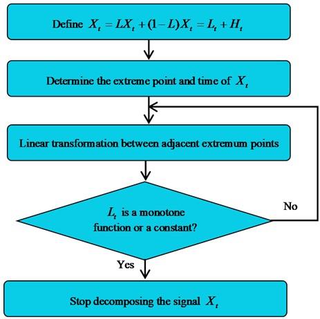 ITD algorithm diagram
