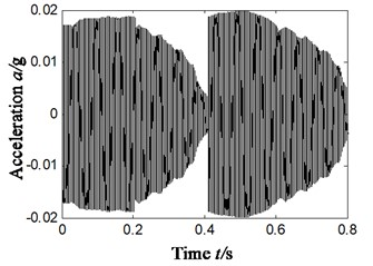 Compound faults feature extraction of rolling bearing – scheme D-vertical direction