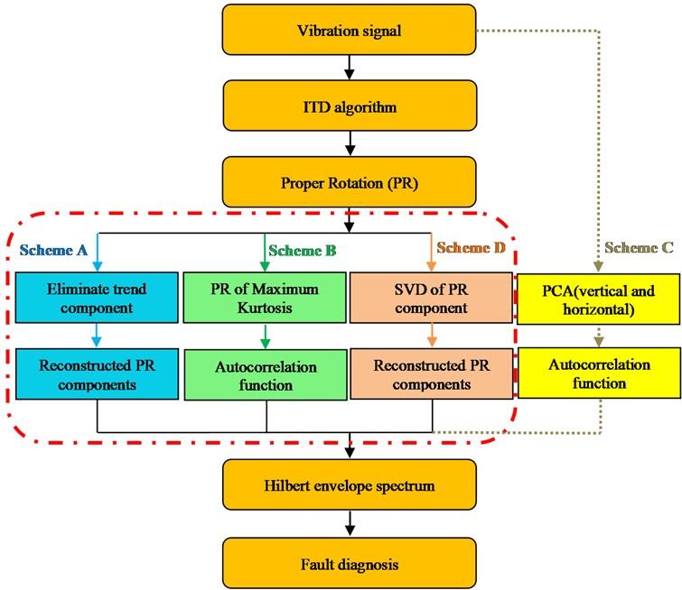 Method flow diagram