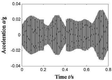 Compound faults feature extraction of rolling bearing – scheme D-Horizontal direction