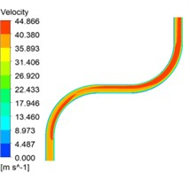 Cloud diagram of velocity distribution for different inlet velocity conditions