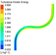 Turbulent energy cloud at different inlet velocities