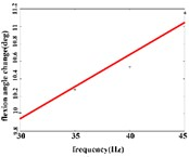 a) Trend graph of the change in the average value of the joint angular change value of the hind limbs of rats with the frequency of the stimulation current during the extension response; a1) optimal linear regression model of hip joint and frequency in extension response; a2) optimal linear regression model  of knee joint and frequency in extension response; a3) optimal linear regression model of ankle joint and frequency in extension response; b) trend graph of the change in the average value of the joint angular change value of the hind limbs of rats with the frequency during the flexion response;  b1) optimal linear regression model of hip joint and frequency in flexion response;  b2) optimal linear regression model of knee joint and frequency in flexion response;  b3) optimal linear regression model of ankle joint and frequency in flexion response