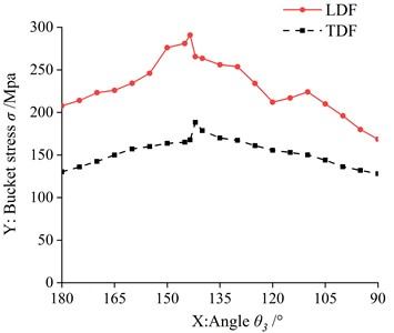 Comparison of bucket stress under LDF and TDF
