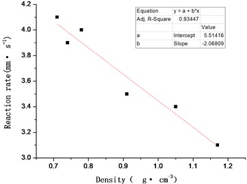 Effect of density (porosity) change on reaction rate of ZY-1 explosive
