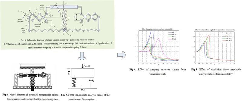 Design and simulation of shear-tension spring-type quasi-zero stiffness isolator