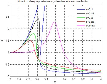 Effect of damping ratio  on system force transmissibility