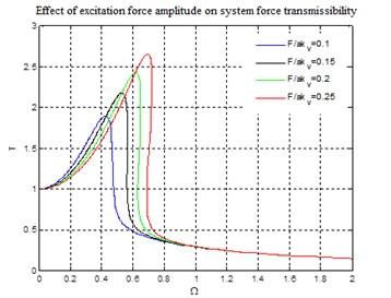 Effect of excitation force amplitude  on system force transmissibility
