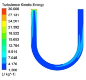 Turbulent kinetic energy cloud diagrams under different inlet speed conditions
