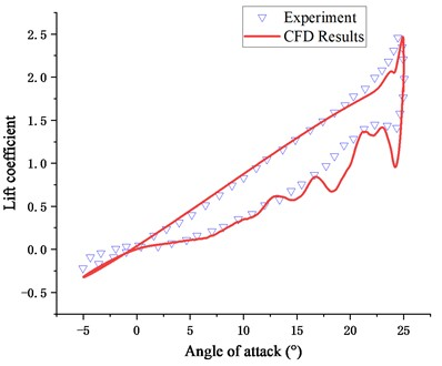 CFD results compared with experiments: a) lift coefficient, b) moment coefficient