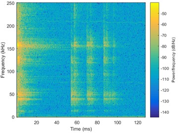 Spectrograms of different material's PIND signals