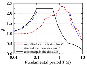 Standard response spectra of FFH long-period ground movements and code design spectra:  a) the first design earthquake group; b) the second design earthquake group;  c) the third design earthquake group