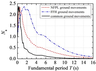 Acceleration response spectra