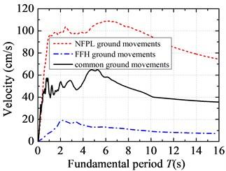 Velocity response spectra