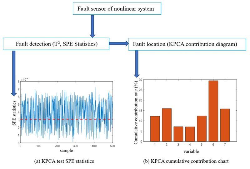 A sensor fault diagnosis method based on KPCA and contribution graph