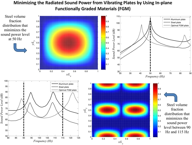 Minimizing the radiated sound power from vibrating plates by using in-plane functionally graded materials
