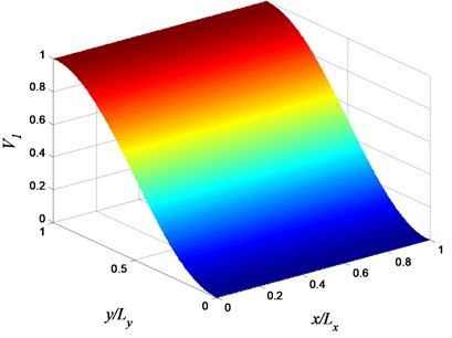 Volume fraction variation of constituent 1 (αx=0, αy=βy=1, and φy=π/2)