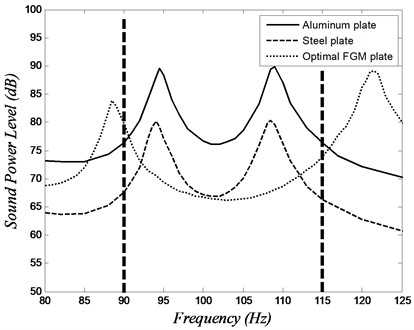 Sound power level versus frequency of the isotropic plates  and the optimal FGM plate over a frequency band