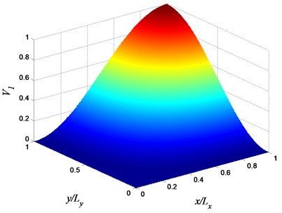 Volume fraction variation of constituent 1 (αx=αy=βx=βy=1, and φx=φy=π/2)