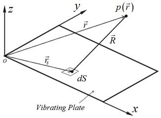 Coordinates of a baffled plate radiator